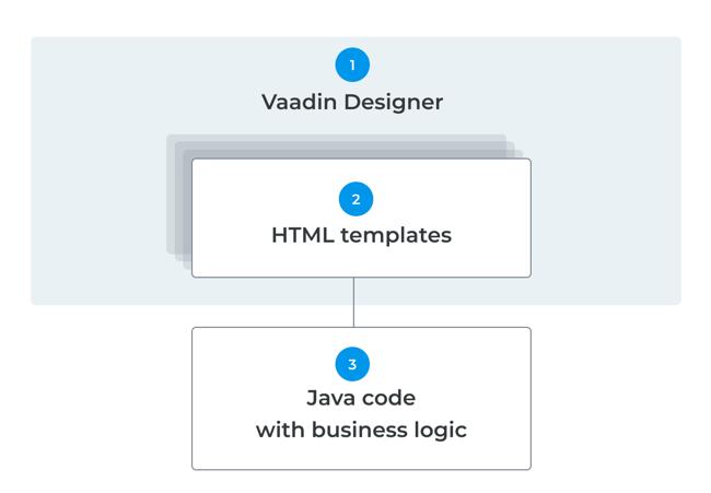 Designer how-to